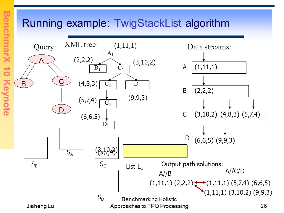 BenchmarX 10 Keynote Jiaheng Lu Benchmarking Holistic Approaches to TPQ Processing26 Running example: TwigStackList algorithm Query: A(1,11,1) B (3,10,2) Data streams: XML tree: A1A1 C1C1 D1D1 C2C2 B1B1 C3C3 D2D2 A B C D C D (1,11,1) (2,2,2) (4,8,3) (5,7,4) (6,6,5) (9,9,3) (3,10,2) (4,8,3)(5,7,4) (6,6,5)(9,9,3) SASA SBSB SCSC SDSD List L C (5,7,4) Output path solutions: (1,11,1) (2,2,2) A//B A//C/D (1,11,1) (5,7,4) (6,6,5) (3,10,2) (1,11,1) (3,10,2) (9,9,3) (1,11,1) (2,2,2) (3,10,2) (4,8,3)(5,7,4) (9,9,3)(6,6,5)