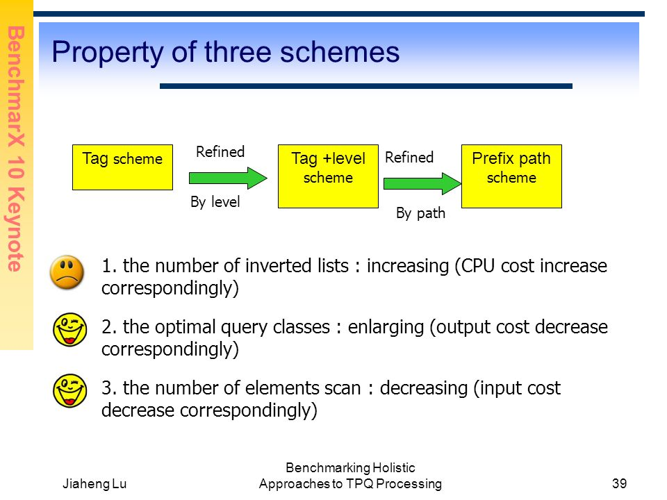 BenchmarX 10 Keynote Jiaheng Lu Benchmarking Holistic Approaches to TPQ Processing39 Property of three schemes 1.