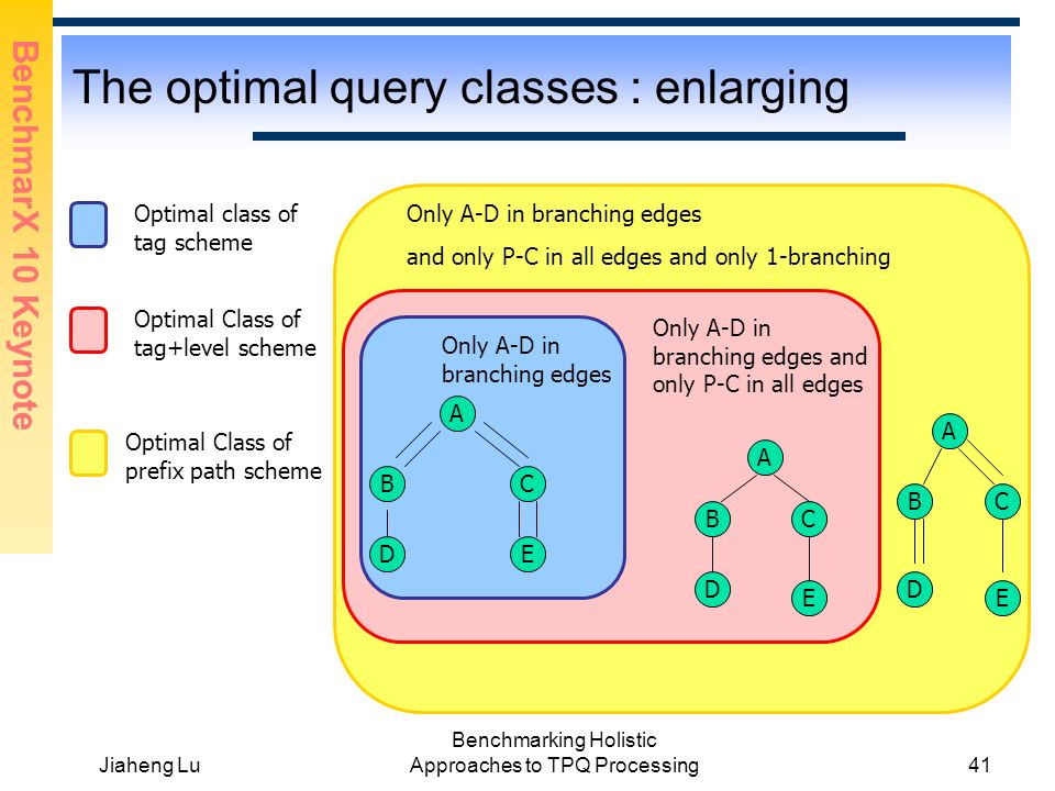 BenchmarX 10 Keynote Jiaheng Lu Benchmarking Holistic Approaches to TPQ Processing41 The optimal query classes : enlarging Only A-D in branching edges and only P-C in all edges and only 1-branching A BC C A B D D Optimal class of tag scheme Optimal Class of tag+level scheme Only A-D in branching edges Only A-D in branching edges and only P-C in all edges A BC Optimal Class of prefix path scheme E EE D