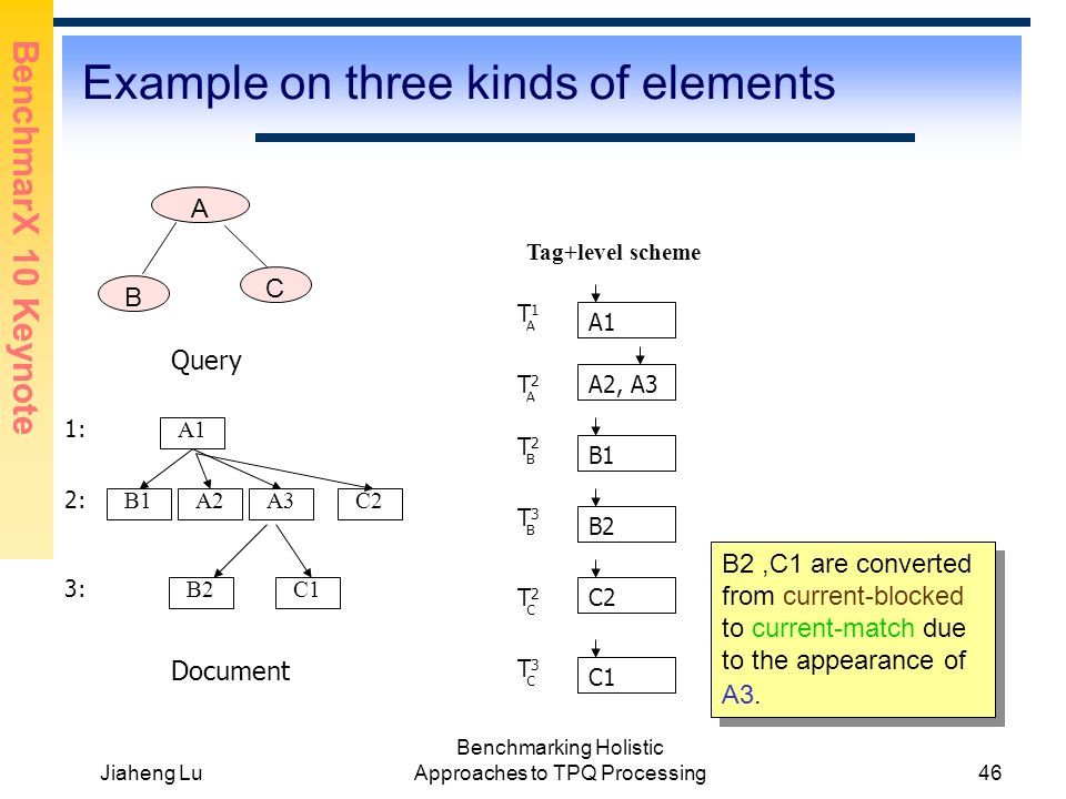 BenchmarX 10 Keynote Jiaheng Lu Benchmarking Holistic Approaches to TPQ Processing46 Example on three kinds of elements A B C A1 A3 B2 B1 C1 A1 B1 Tag+level scheme C2 B2 Query A2C2 Document A2, A3 1: 2: 3: C1 B2,C1 are converted from current-blocked to current-match due to the appearance of A3.
