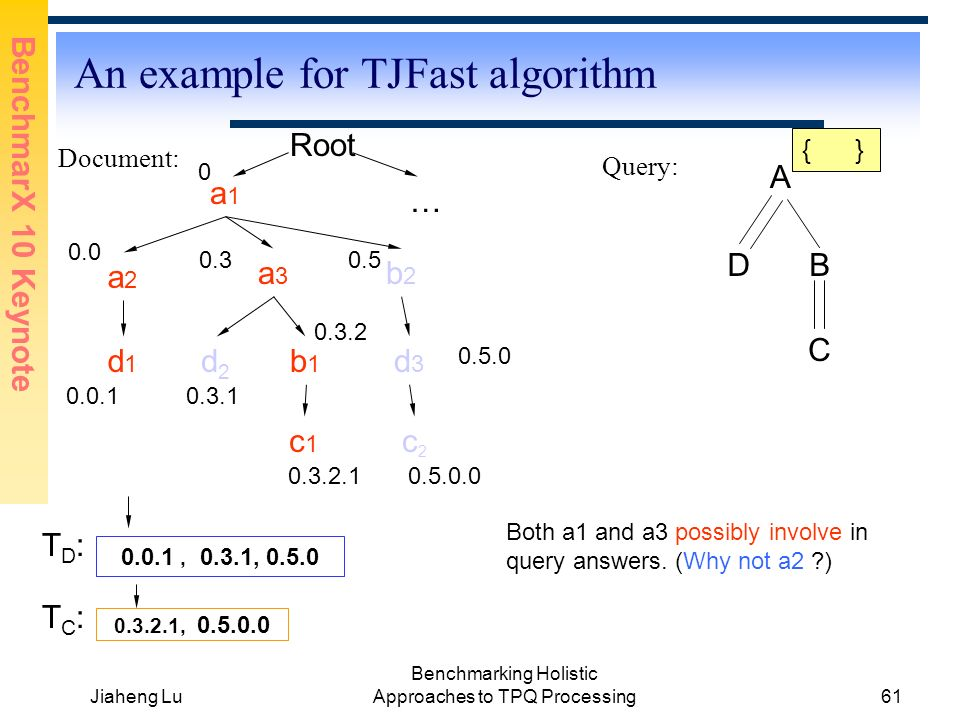 BenchmarX 10 Keynote Jiaheng Lu Benchmarking Holistic Approaches to TPQ Processing61 An example for TJFast algorithm Document: Query: A DB C a1a1 a2a2 a3a3 b2b2 d2d2 b1b1 c2c2 d3d3 c1c1 d1d1 0.0 0.0.1 0.3 0.3.1 0.3.2 0.3.2.1 0.5 0.5.0.0 0.3.2.1, 0.5.0.0 0.0.1, 0.3.1, 0.5.0 Root 0 … 0.5.0 Both a1 and a3 possibly involve in query answers.
