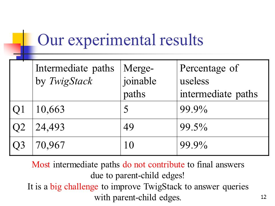 12 Our experimental results Intermediate paths by TwigStack Merge- joinable paths Percentage of useless intermediate paths Q110,663599.9% Q224,4934999.5% Q370,9671099.9% Most intermediate paths do not contribute to final answers due to parent-child edges.