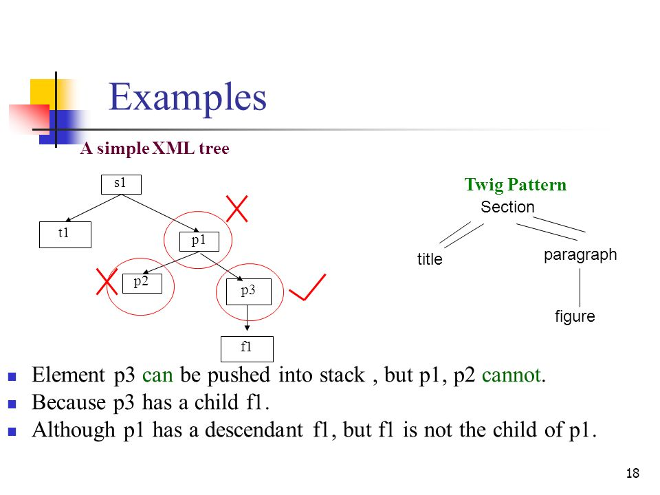 18 Examples s1 p1 p3 p2 t1 A simple XML tree f1 Element p3 can be pushed into stack, but p1, p2 cannot. Because p3 has a child f1. Although p1 has a d
