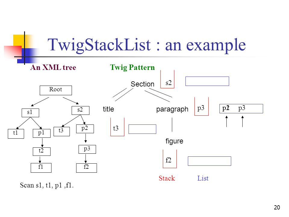20 TwigStackList : an example Twig Pattern Section titleparagraph figure An XML tree StackList s1 p1 p3 f1 t1 t2 s2 p2 t3 f2 Root p2 s2 t3 f2 p3 p1 Scan s1, t1, p1,f1.