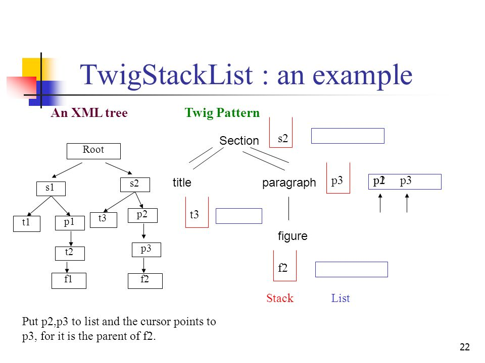 22 TwigStackList : an example Twig Pattern Section titleparagraph figure An XML tree StackList s1 p1 p3 f1 t1 t2 s2 p2 t3 f2 Root p2 s2 t3 f2 p3 p1 Put p2,p3 to list and the cursor points to p3, for it is the parent of f2.