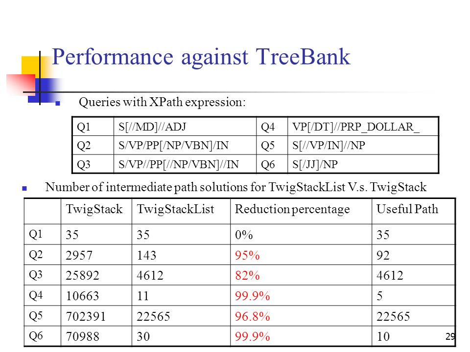 29 Performance against TreeBank Queries with XPath expression: Number of intermediate path solutions for TwigStackList V.s.