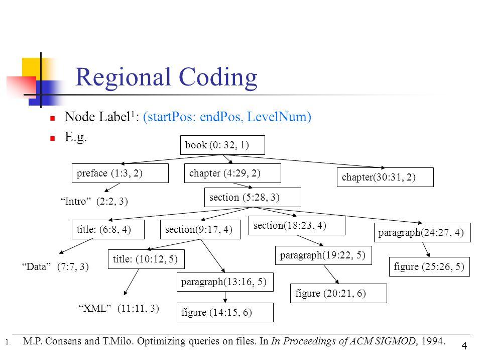 4 Regional Coding Node Label 1 : (startPos: endPos, LevelNum) E.g.
