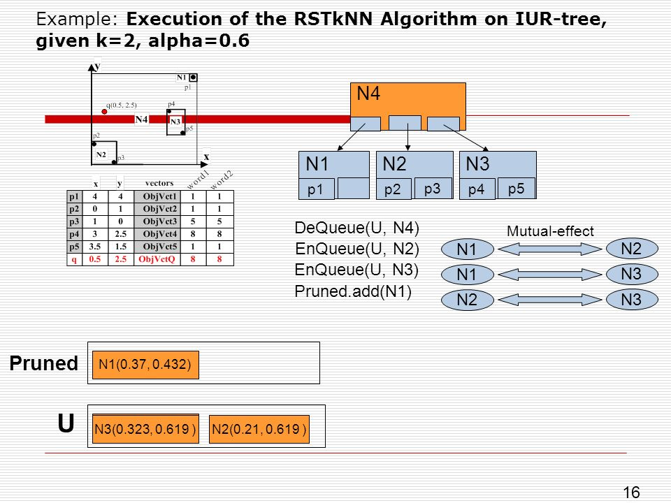 Example: Execution of the RSTkNN Algorithm on IUR-tree, given k=2, alpha=0.6 U N4(0, 0) DeQueue(U, N4) Mutual-effect N1 N2 N1 N3 N2 N3 N4 N1 p1 N2 p2 p3 N3 p4 p5 EnQueue(U, N2) EnQueue(U, N3) Pruned.add(N1) Pruned N1(0.37, 0.432) N3(0.323, 0.619 )N2(0.21, 0.619 ) 16