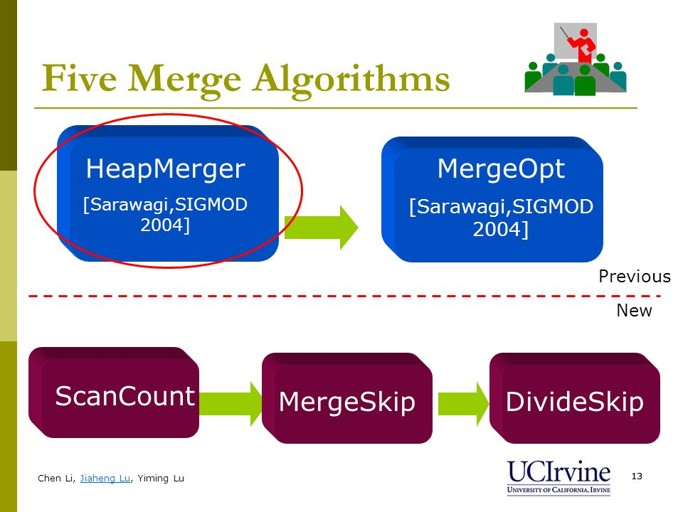 Chen Li, Jiaheng Lu, Yiming Lu 13 Five Merge Algorithms HeapMerger [Sarawagi,SIGMOD 2004] MergeOpt [Sarawagi,SIGMOD 2004] Previous New ScanCount Merge