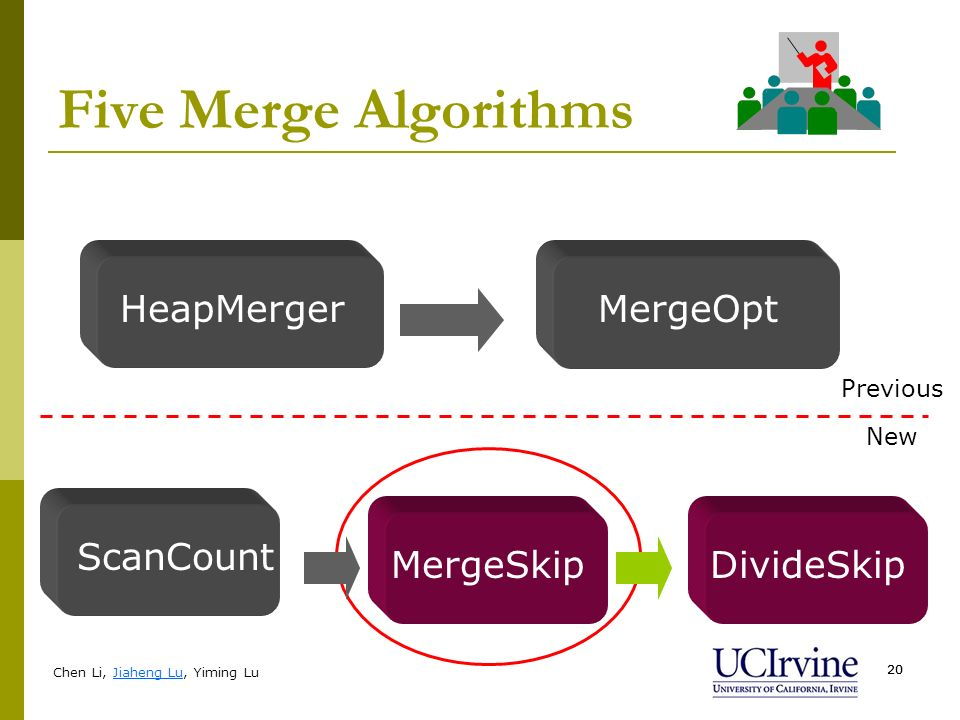 Chen Li, Jiaheng Lu, Yiming Lu 20 Five Merge Algorithms HeapMergerMergeOpt Previous New ScanCount MergeSkipDivideSkip