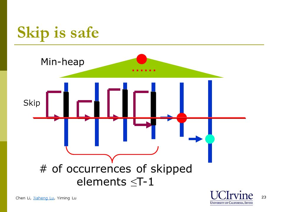 Chen Li, Jiaheng Lu, Yiming Lu 23 Skip is safe Min-heap …… # of occurrences of skipped elements T-1 Skip