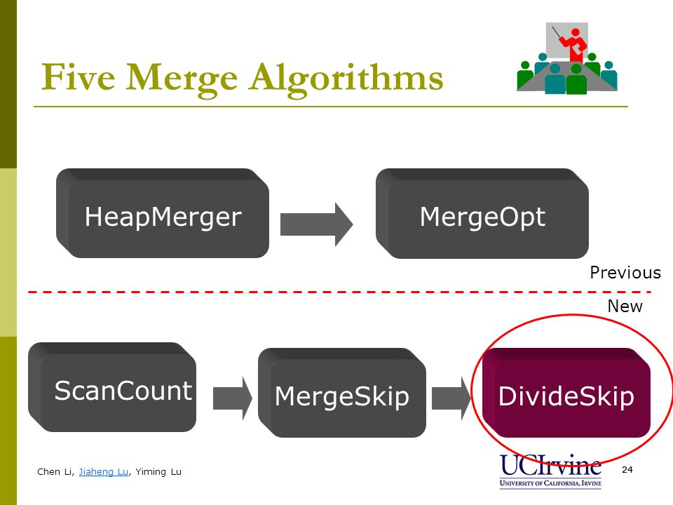 Chen Li, Jiaheng Lu, Yiming Lu 24 Five Merge Algorithms HeapMergerMergeOpt Previous New ScanCount MergeSkipDivideSkip