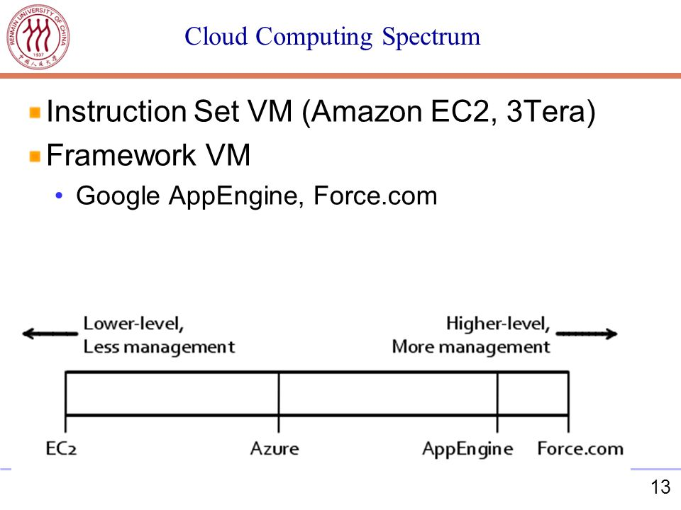 13 Cloud Computing Spectrum Instruction Set VM (Amazon EC2, 3Tera) Framework VM Google AppEngine, Force.com