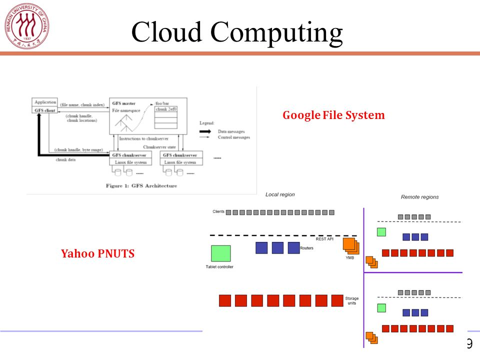 39 Google File System Yahoo PNUTS