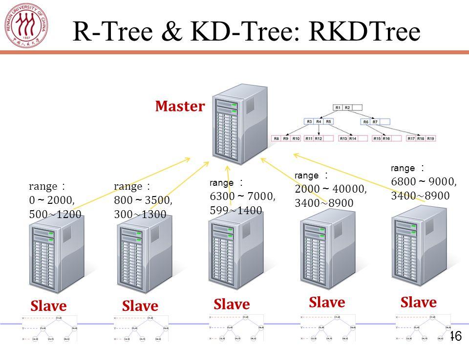 46 Master Slave range 0 2000, 500~1200 range 800 3500, 300~1300 range 6300 7000, 599~1400 range 2000 40000, 3400~8900 range 6800 9000, 3400~8900