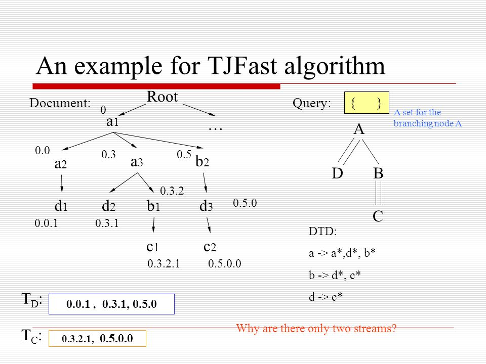 An example for TJFast algorithm Document:Query: A DB C a1a1 a2a2 a3a3 b2b2 d2d2 b1b1 c2c2 d3d3 c1c1 d1d , , 0.3.1, TD:TD: TC:TC: DTD: a -> a*,d*, b* b -> d*, c* d -> c* Root 0 … A set for the branching node A Why are there only two streams.