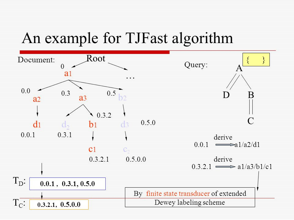 An example for TJFast algorithm Document: Query: A DB C a1a1 a2a2 a3a3 b2b2 d2d2 b1b1 c2c2 d3d3 c1c1 d1d1 0.0 0.0.1 0.3 0.3.1 0.3.2 0.3.2.1 0.5 0.5.0.0 0.3.2.1, 0.5.0.0 0.0.1, 0.3.1, 0.5.0 Root 0 … 0.5.0 0.0.1 a1/a2/d1 derive 0.3.2.1 a1/a3/b1/c1 derive By finite state transducer of extended Dewey labeling scheme TD:TD: TC:TC: { }