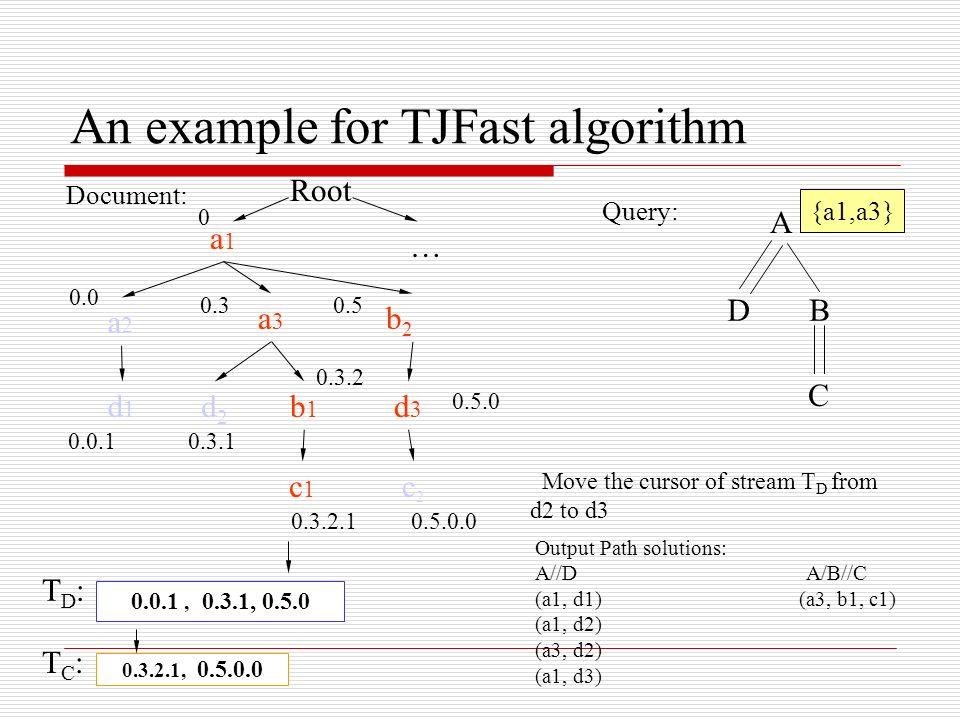 Document: Query: A DB C a1a1 a2a2 a3a3 b2b2 d2d2 b1b1 c2c2 d3d3 c1c1 d1d1 0.0 0.0.1 0.3 0.3.1 0.3.2 0.3.2.1 0.5 0.5.0.0 0.3.2.1, 0.5.0.0 0.0.1, 0.3.1, 0.5.0 Root 0 … 0.5.0 Move the cursor of stream T D from d2 to d3 TD:TD: TC:TC: An example for TJFast algorithm Output Path solutions: A//D A/B//C (a1, d1) (a3, b1, c1) (a1, d2) (a3, d2) (a1, d3) {a1,a3}