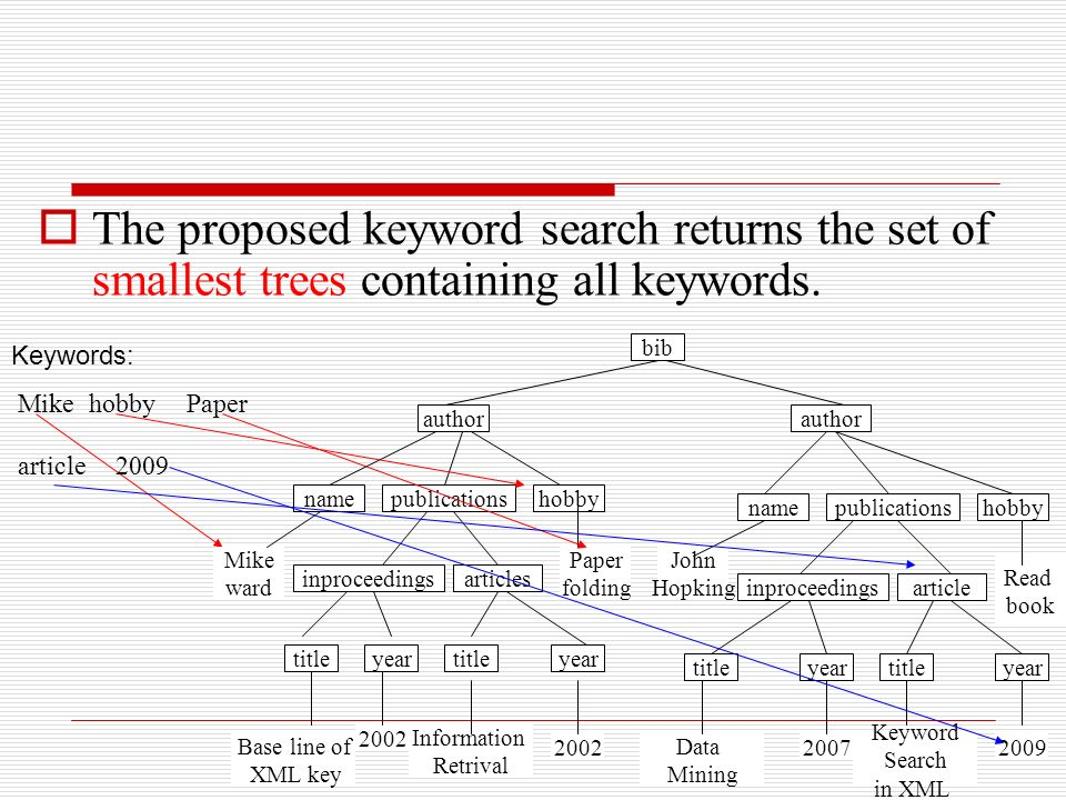 The proposed keyword search returns the set of smallest trees containing all keywords.
