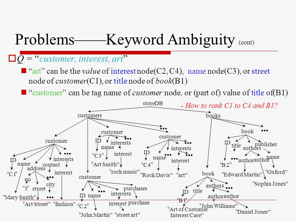 ProblemsKeyword Ambiguity (cont) Q = customer, interest, art art can be the value of interest node(C2, C4), name node(C3), or street node of customer(C1), or title node of book(B1) customer can be tag name of customer node, or (part of) value of title of(B1) - How to rank C1 to C4 and B1.