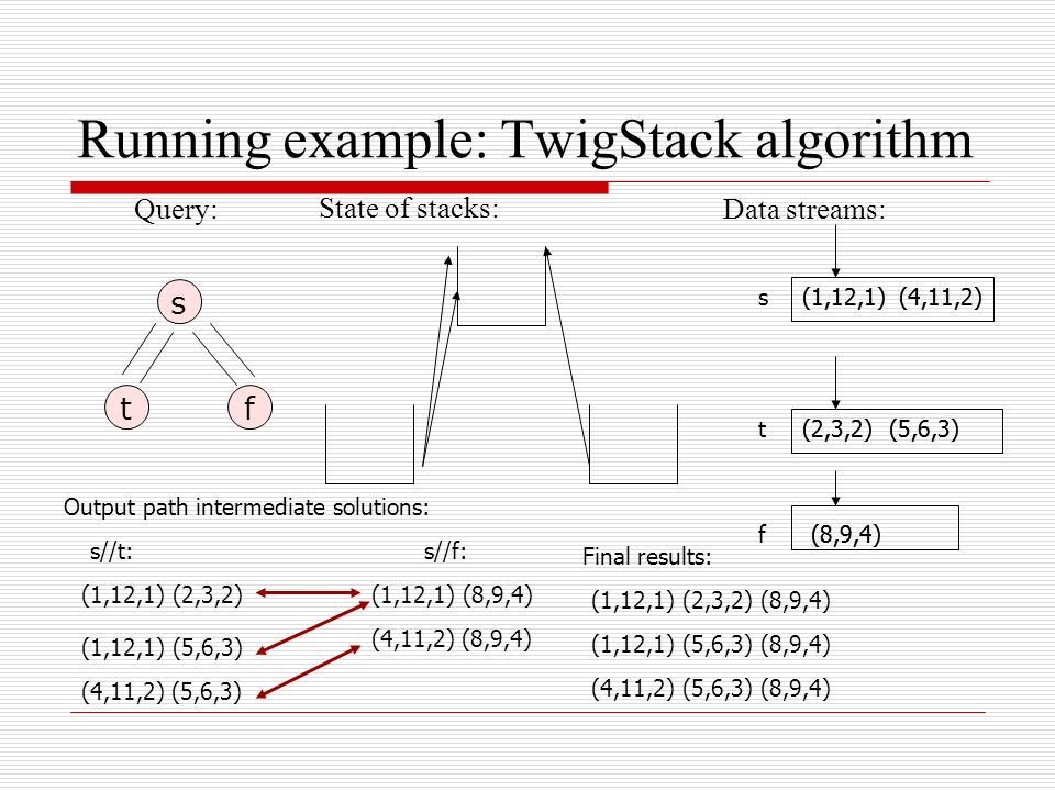 Running example: TwigStack algorithm s tf Query: s(1,12,1) t f (2,3,2) (8,9,4) Data streams: (5,6,3) (4,11,2) State of stacks: Output path intermediate solutions: (1,12,1) (2,3,2) s//t: (1,12,1) (5,6,3) (4,11,2) (5,6,3) s//f: (1,12,1) (8,9,4) (4,11,2) (8,9,4) Final results: (1,12,1) (2,3,2) (8,9,4) (1,12,1) (5,6,3) (8,9,4) (4,11,2) (5,6,3) (8,9,4) (1,12,1)(4,11,2) (2,3,2) (5,6,3) (8,9,4)