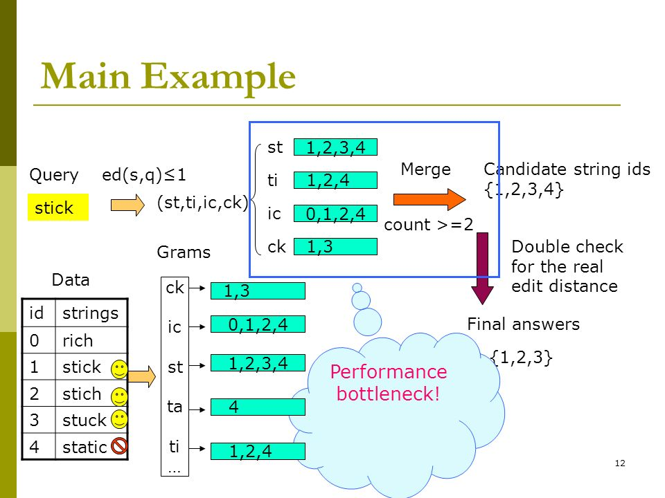 12 Main Example Query 1,2,3,4 0,1,2,4 Merge Final answers Data Grams stick (st,ti,ic,ck) Candidate string ids {1,2,3,4} {1,2,3} Double check for the r