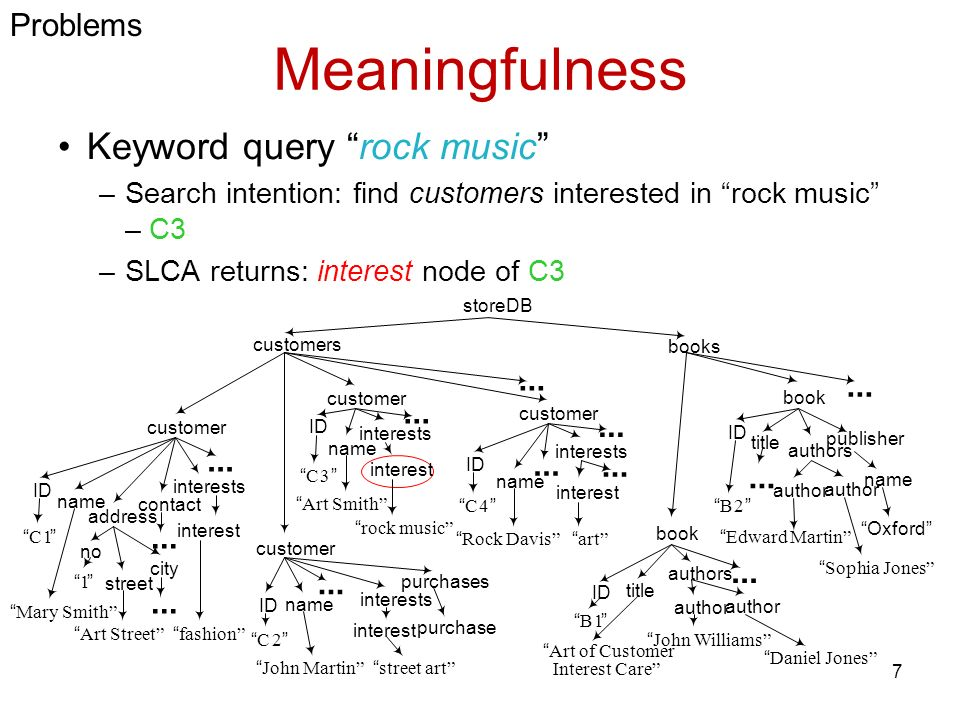 Meaningfulness Keyword query rock music –Search intention: find customers interested in rock music – C3 –SLCA returns: interest node of C3 customers storeDB books...