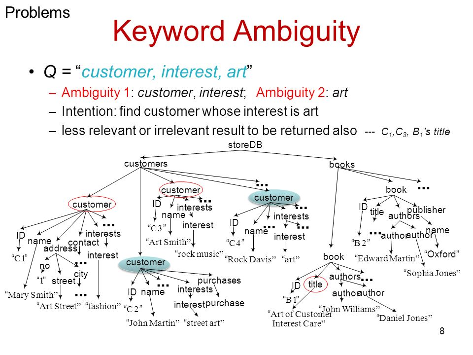 Keyword Ambiguity (cont) Q = customer, art –art can be the value of interest node(C2, C4), name node(C3), or street node of customer(C1), or title node of book(B1) –customer can be tag name of customer node, or (part of) value of title of(B1) - How to rank C1 to C4 and B1.