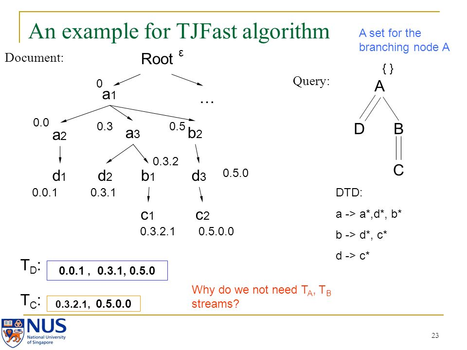 23 An example for TJFast algorithm Document: Query: A DB C a1a1 a2a2 a3a3 b2b2 d2d2 b1b1 c2c2 d3d3 c1c1 d1d1 0.0 0.0.1 0.3 0.3.1 0.3.2 0.3.2.1 0.5 0.5.0.0 0.3.2.1, 0.5.0.0 0.0.1, 0.3.1, 0.5.0 TD:TD: TC:TC: { } DTD: a -> a*,d*, b* b -> d*, c* d -> c* Root 0 … 0.5.0 ε A set for the branching node A Why do we not need T A, T B streams