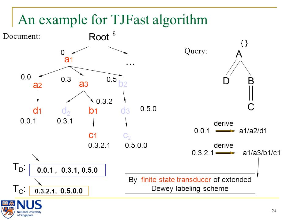 24 An example for TJFast algorithm Document: Query: A DB C a1a1 a2a2 a3a3 b2b2 d2d2 b1b1 c2c2 d3d3 c1c1 d1d1 0.0 0.0.1 0.3 0.3.1 0.3.2 0.3.2.1 0.5 0.5.0.0 0.3.2.1, 0.5.0.0 0.0.1, 0.3.1, 0.5.0 { } Root 0 … 0.5.0 ε 0.0.1 a1/a2/d1 derive 0.3.2.1 a1/a3/b1/c1 derive By finite state transducer of extended Dewey labeling scheme TD:TD: TC:TC:
