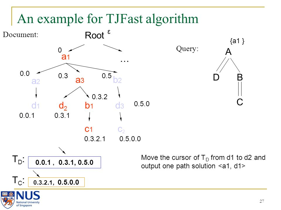 27 An example for TJFast algorithm Document: Query: A DB C a1a1 a2a2 a3a3 b2b2 d2d2 b1b1 c2c2 d3d3 c1c1 d1d1 0.0 0.0.1 0.3 0.3.1 0.3.2 0.3.2.1 0.5 0.5.0.0 0.3.2.1, 0.5.0.0 0.0.1, 0.3.1, 0.5.0 {a1 } Root 0 … 0.5.0 ε Move the cursor of T D from d1 to d2 and output one path solution TD:TD: TC:TC: