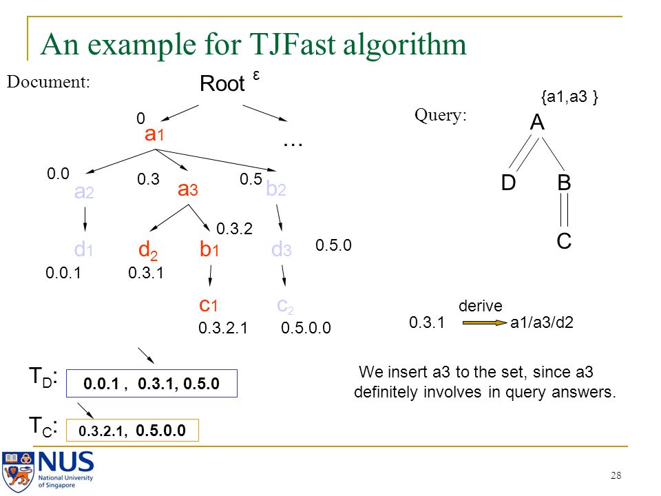 28 An example for TJFast algorithm Document: Query: A DB C a1a1 a2a2 a3a3 b2b2 d2d2 b1b1 c2c2 d3d3 c1c1 d1d1 0.0 0.0.1 0.3 0.3.1 0.3.2 0.3.2.1 0.5 0.5.0.0 0.3.2.1, 0.5.0.0 0.0.1, 0.3.1, 0.5.0 {a1,a3 } Root 0 … 0.5.0 ε We insert a3 to the set, since a3 definitely involves in query answers.