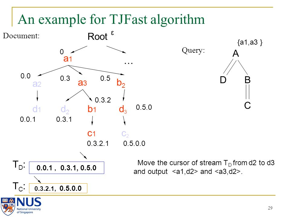 29 An example for TJFast algorithm Document: Query: A DB C a1a1 a2a2 a3a3 b2b2 d2d2 b1b1 c2c2 d3d3 c1c1 d1d1 0.0 0.0.1 0.3 0.3.1 0.3.2 0.3.2.1 0.5 0.5.0.0 0.3.2.1, 0.5.0.0 0.0.1, 0.3.1, 0.5.0 {a1,a3 } Root 0 … 0.5.0 ε Move the cursor of stream T D from d2 to d3 and output and.