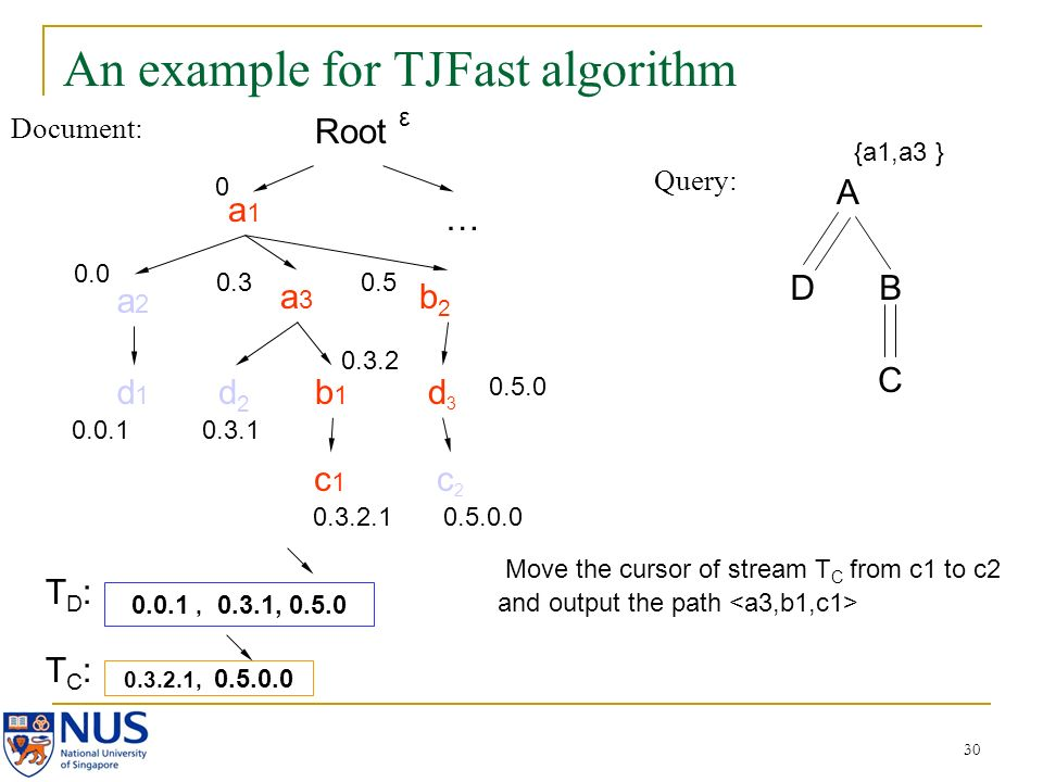 30 An example for TJFast algorithm Document: Query: A DB C a1a1 a2a2 a3a3 b2b2 d2d2 b1b1 c2c2 d3d3 c1c1 d1d1 0.0 0.0.1 0.3 0.3.1 0.3.2 0.3.2.1 0.5 0.5.0.0 0.3.2.1, 0.5.0.0 0.0.1, 0.3.1, 0.5.0 {a1,a3 } Root 0 … 0.5.0 ε Move the cursor of stream T C from c1 to c2 and output the path TD:TD: TC:TC: