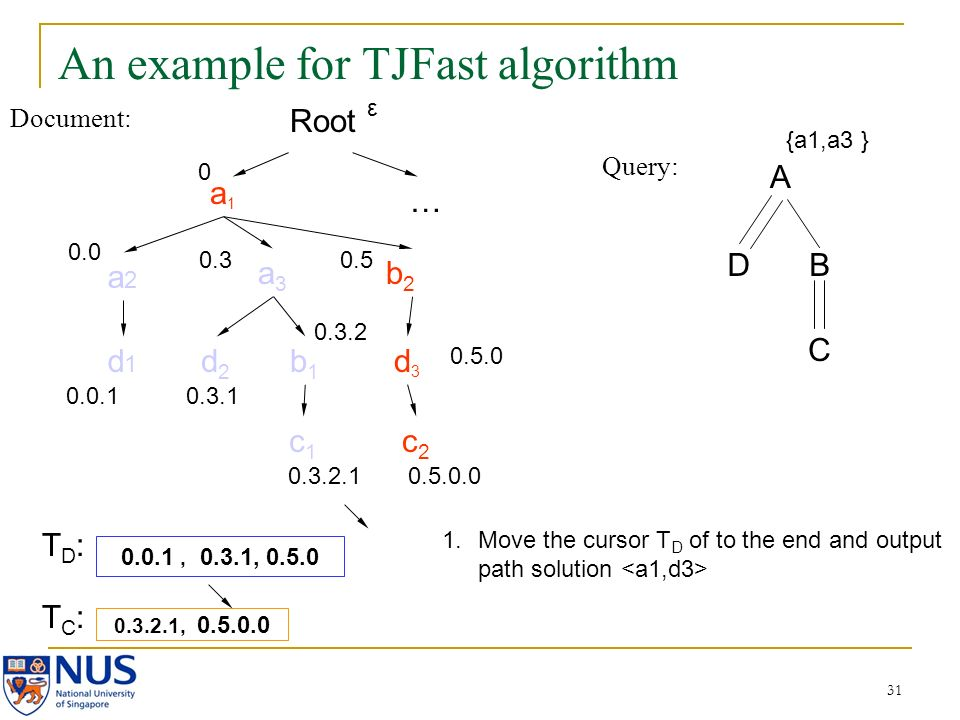 31 An example for TJFast algorithm Document: Query: A DB C a1a1 a2a2 a3a3 b2b2 d2d2 b1b1 c2c2 d3d3 c1c1 d1d1 0.0 0.0.1 0.3 0.3.1 0.3.2 0.3.2.1 0.5 0.5.0.0 0.3.2.1, 0.5.0.0 0.0.1, 0.3.1, 0.5.0 {a1,a3 } Root 0 … 0.5.0 ε 1.Move the cursor T D of to the end and output path solution TD:TD: TC:TC: