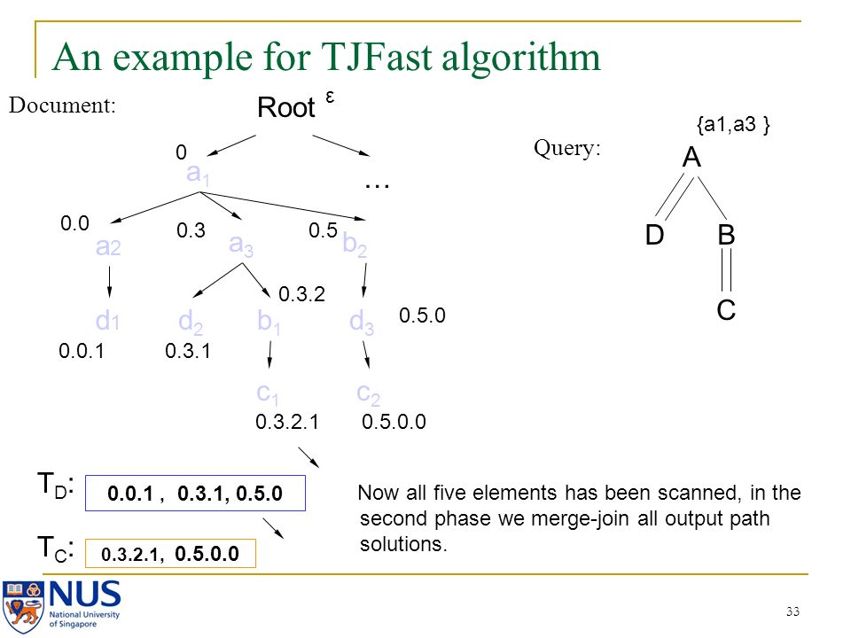 33 An example for TJFast algorithm Document: Query: A DB C a1a1 a2a2 a3a3 b2b2 d2d2 b1b1 c2c2 d3d3 c1c1 d1d1 0.0 0.0.1 0.3 0.3.1 0.3.2 0.3.2.1 0.5 0.5.0.0 0.3.2.1, 0.5.0.0 0.0.1, 0.3.1, 0.5.0 {a1,a3 } Root 0 … 0.5.0 ε Now all five elements has been scanned, in the second phase we merge-join all output path solutions.