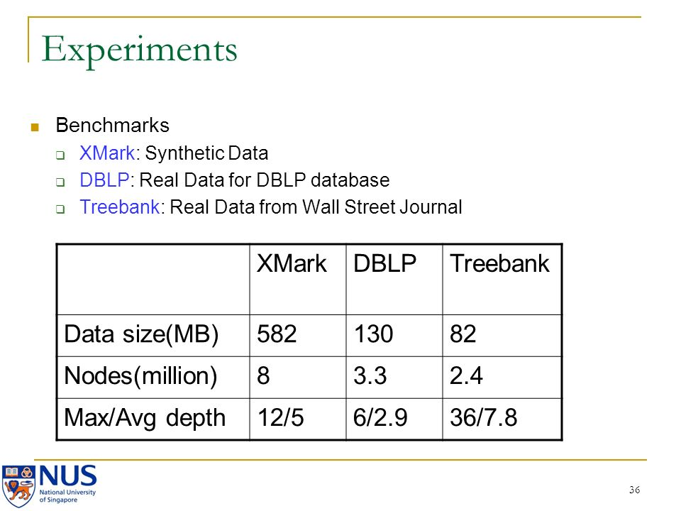 36 Experiments Benchmarks XMark: Synthetic Data DBLP: Real Data for DBLP database Treebank: Real Data from Wall Street Journal XMarkDBLPTreebank Data size(MB)58213082 Nodes(million)83.32.4 Max/Avg depth12/56/2.936/7.8