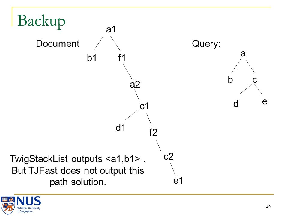 49 Backup a bc d e Query: a1 b1 a2 d1 c1 f2 c2 e1 f1 Document TwigStackList outputs.