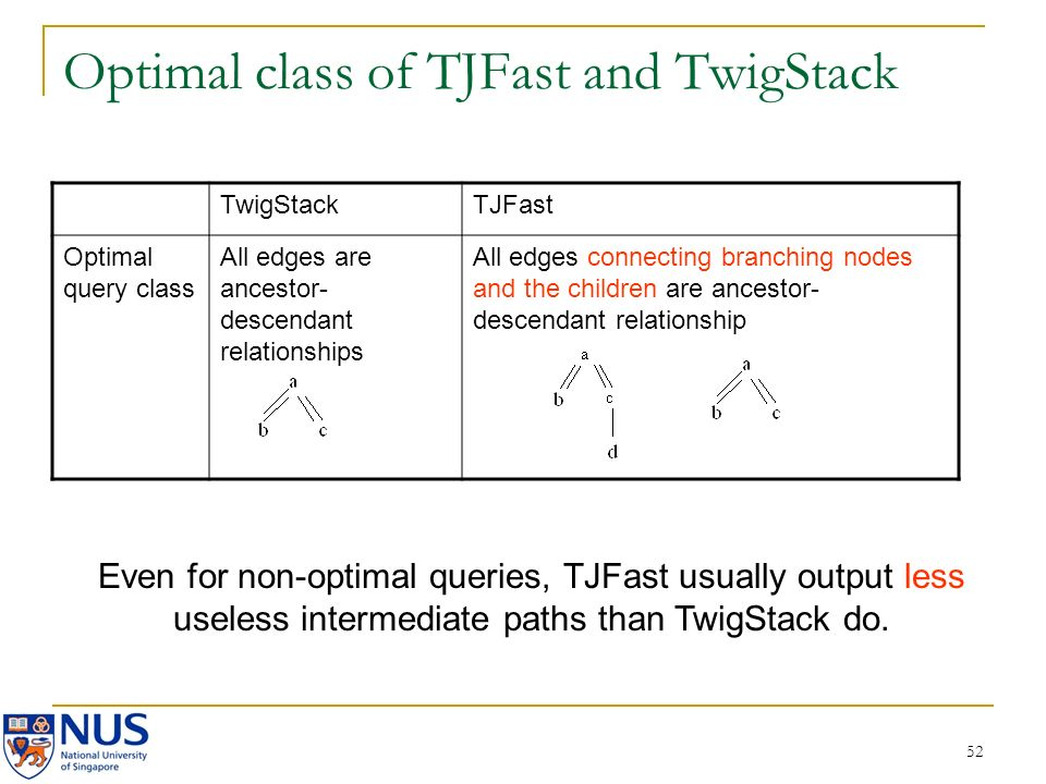 52 Optimal class of TJFast and TwigStack TwigStackTJFast Optimal query class All edges are ancestor- descendant relationships All edges connecting branching nodes and the children are ancestor- descendant relationship Even for non-optimal queries, TJFast usually output less useless intermediate paths than TwigStack do.