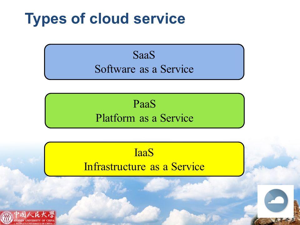 IaaS Infrastructure as a Service PaaS Platform as a Service SaaS Software as a Service Types of cloud service