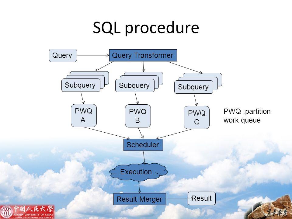 SQL procedure Query Query Transformer Subquery PWQ A Scheduler Result Merger Result Execution Subquery PWQ B Subquery PWQ C PWQ :partition work queue
