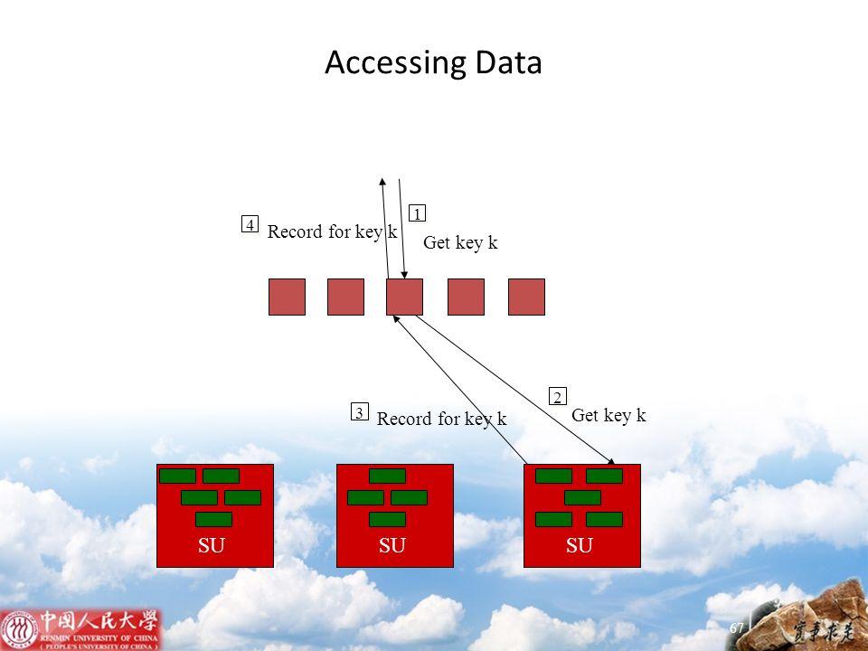 Accessing Data 67 SU 1 Get key k 2 3 Record for key k 4