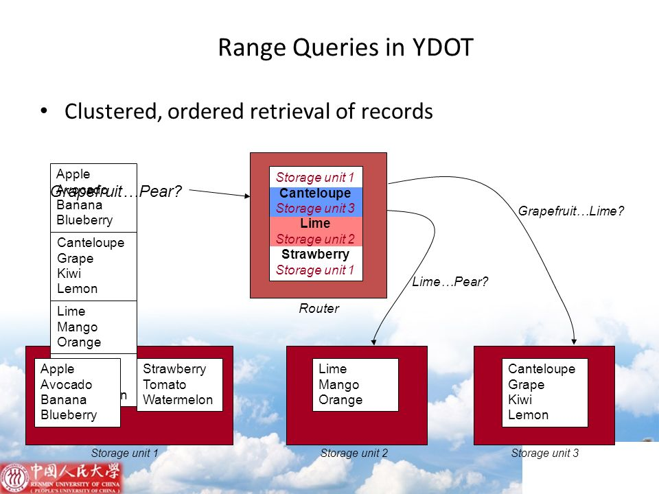 Storage unit 1Storage unit 2Storage unit 3 Range Queries in YDOT Clustered, ordered retrieval of records Storage unit 1 Canteloupe Storage unit 3 Lime