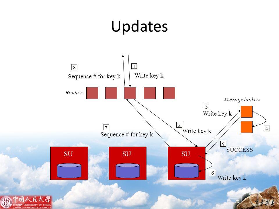 Updates 1 Write key k 2 7 Sequence # for key k 8 SU 3 Write key k 4 5 SUCCESS 6 Write key k Routers Message brokers 70