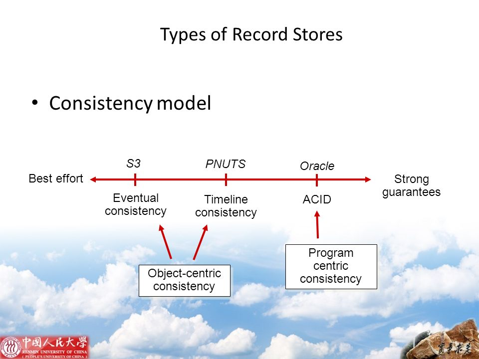 Types of Record Stores Consistency model Best effort Strong guarantees Eventual consistency Timeline consistency ACID S3 PNUTS Oracle Program centric