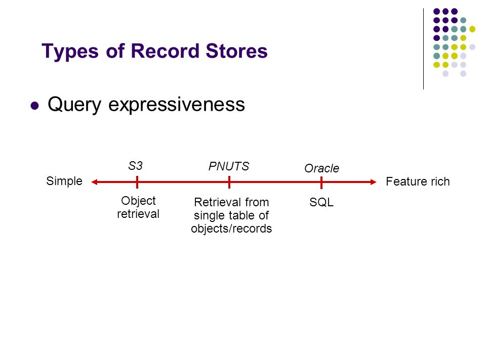 Types of Record Stores Consistency model Best effort Strong guarantees Eventual consistency Timeline consistency ACID S3 PNUTS Oracle Program centric consistency Object-centric consistency