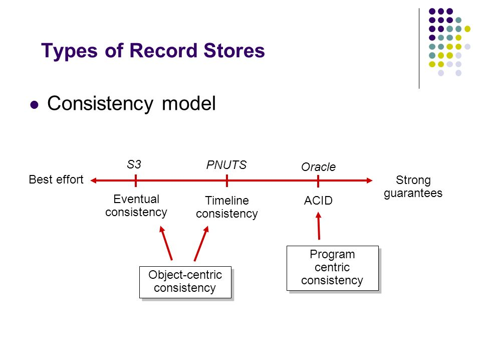 Types of Record Stores Data model Flexibility, Schema evolution Optimized for Fixed schemas CouchDB PNUTS Oracle Consistency spans objects Object-centric consistency
