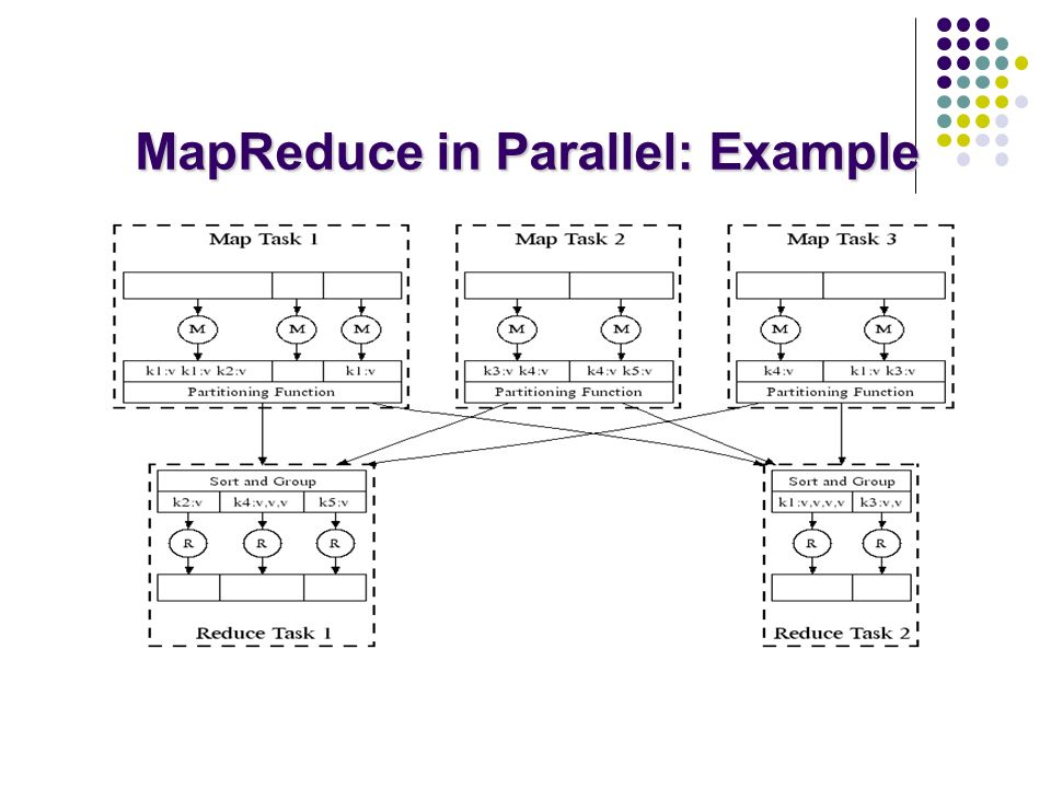 MapReduce: Fault Tolerance Handled via re-execution of tasks.