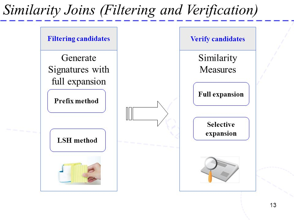 13 Similarity Joins (Filtering and Verification) Generate Signatures with full expansion Filtering candidates Prefix method LSH method Similarity Meas
