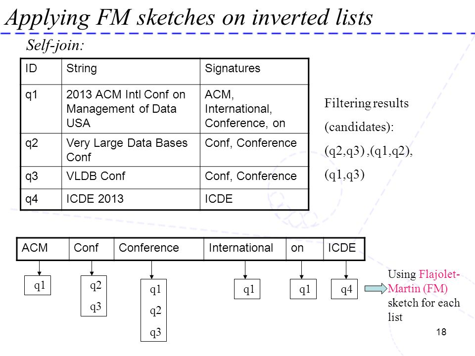 18 Applying FM sketches on inverted lists IDStringSignatures q12013 ACM Intl Conf on Management of Data USA ACM, International, Conference, on q2Very
